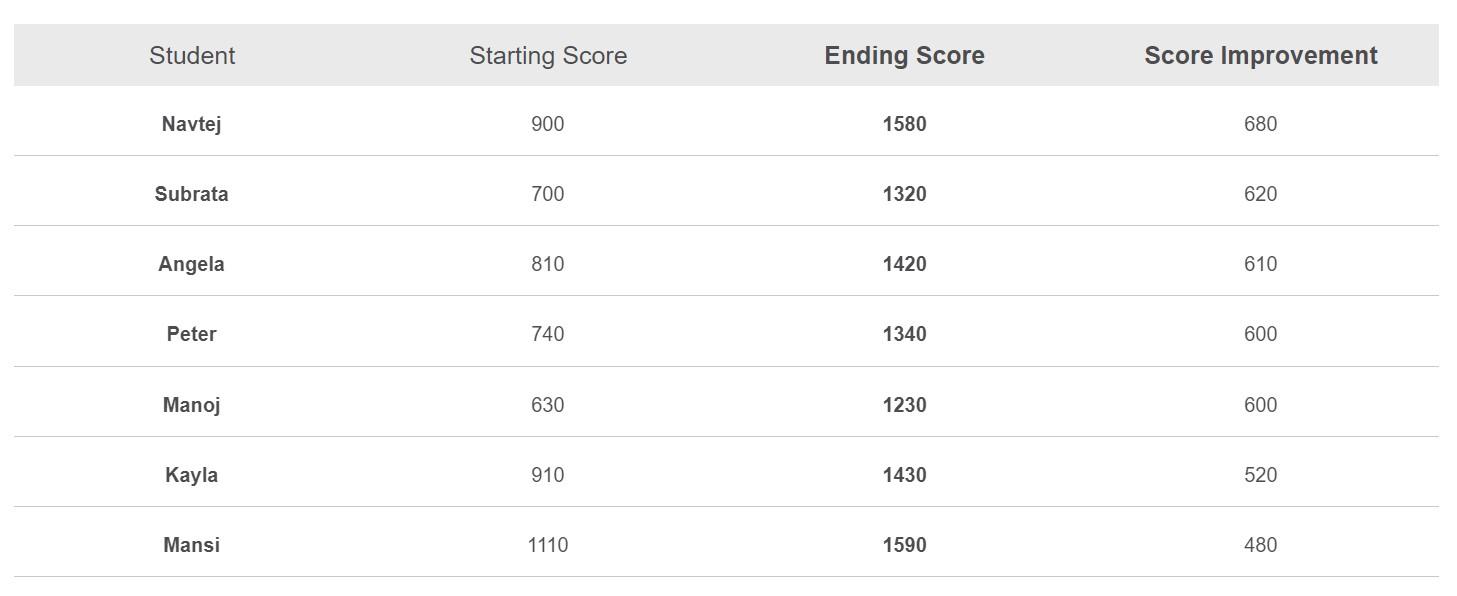 Kranse Students Score Improvement